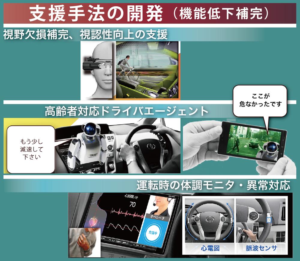 高齢運転者・高齢ドライバーOlder drivers、運転支援Driving assistance、ロボットRobots