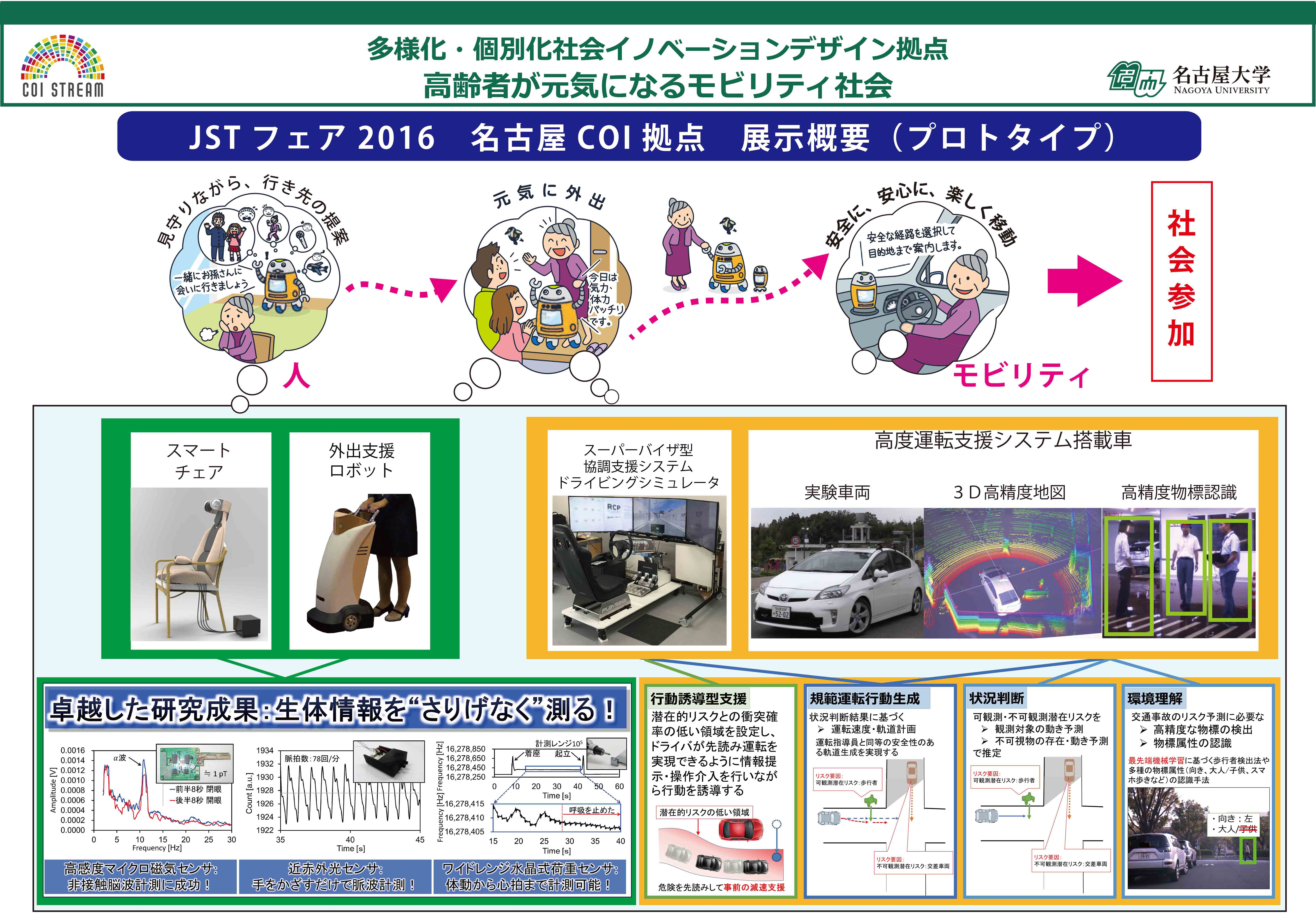 poster、運転支援、自動運転、高齢者、社会参加、Driving Assistance, Self-Driving, Senior Citizens, Community Participation