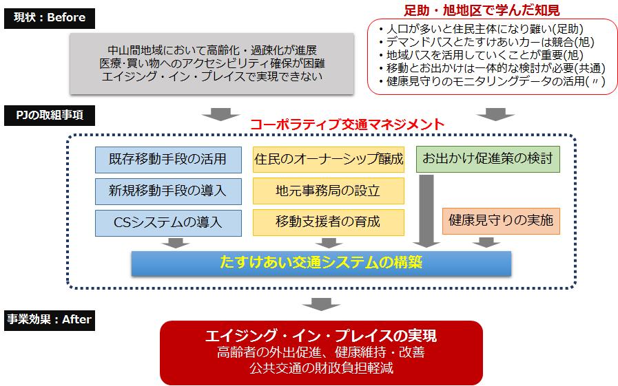 エイジング イン プレイスAging in Place、交通システムTransportation System