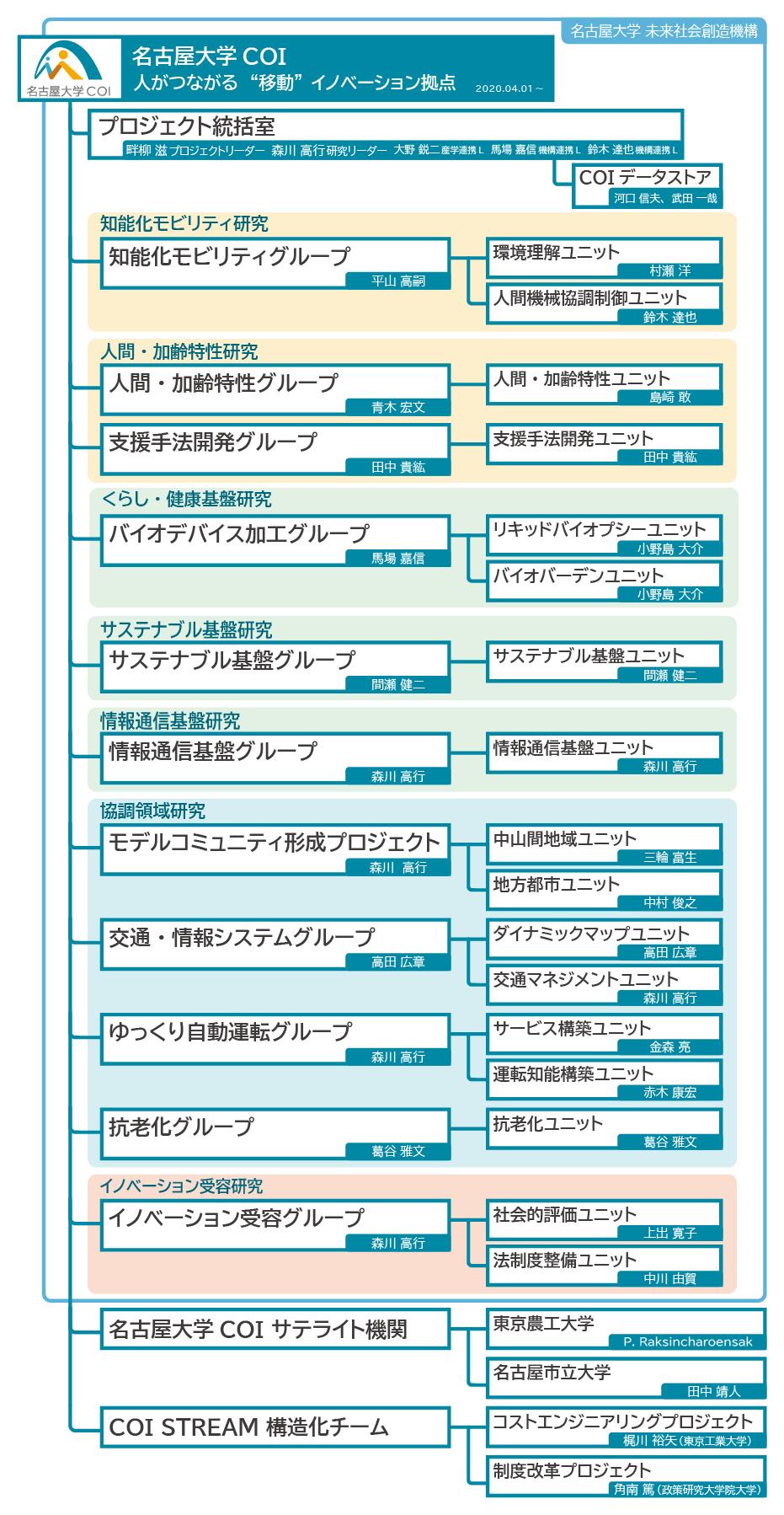 名古屋大学COI研究体制(知能化モビリティ、人間・加齢特性、支援手法開発、バイオデバイス加工、サステナブル基盤、情報通信基盤、モデルコミュニティ形成、交通・情報システム、ゆっくり自動運転、抗老化、イノベーション受容)