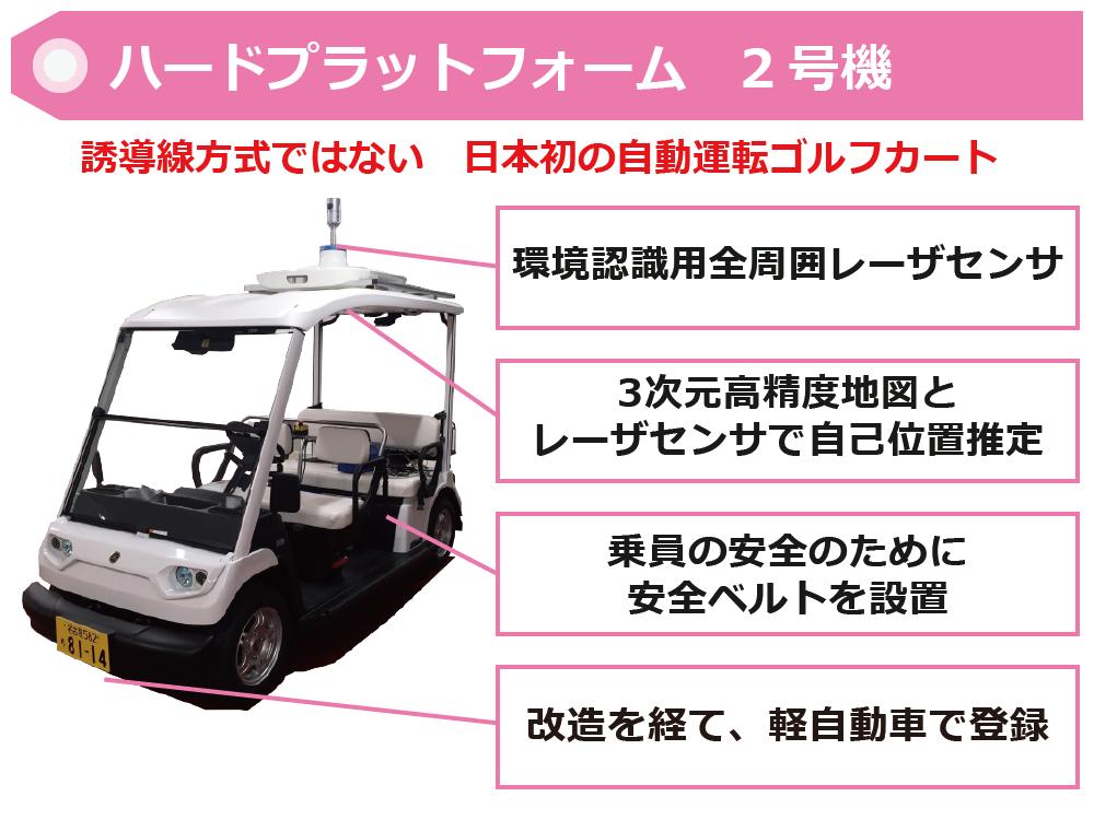 ゆっくり自動運転、低速度の自動運転Low-speed automatic driving、車両vehicles、ゴルフカートgolf cart