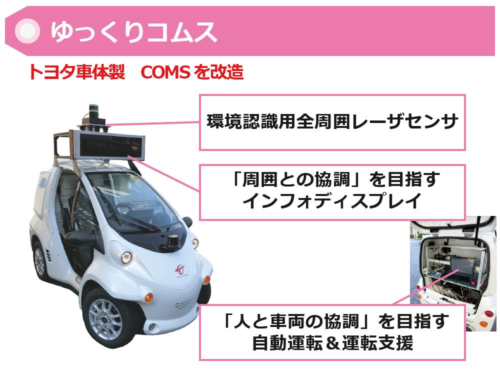 ゆっくり自動運転、低速度の自動運転Low-speed automatic driving、車両vehicles、コムスCOMS
