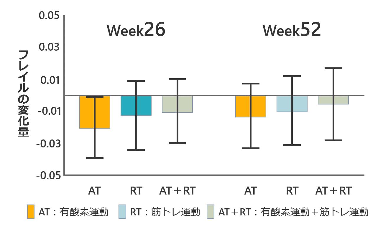 グラフ、結果
