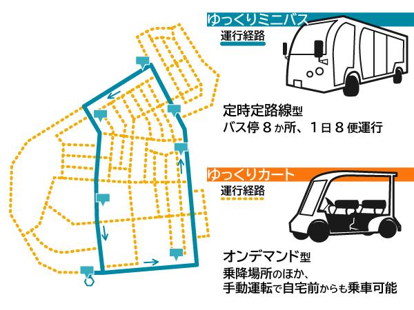 運行経路、乗車方法